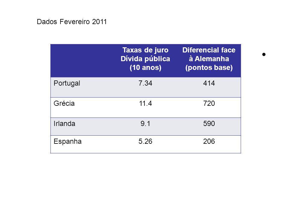Taxas de juro Dívida pública (10 anos) Diferencial face à Alemanha (pontos base) Portugal7.34414 Grécia11.4720 Irlanda9.1590 Espanha5.26206 Dados Fevereiro 2011