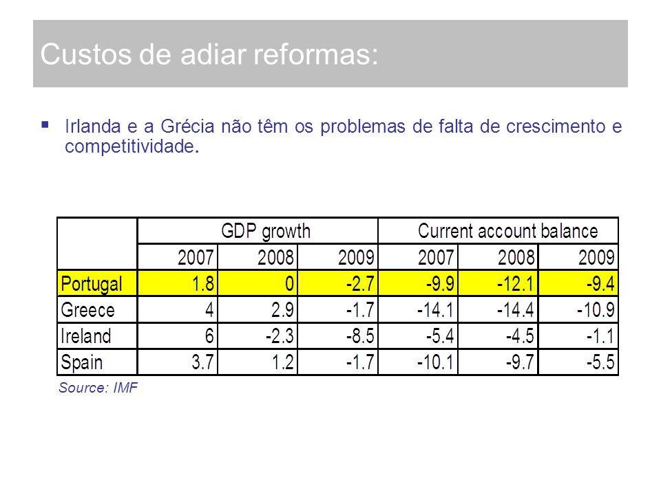 Custos de adiar reformas: Irlanda e a Grécia não têm os problemas de falta de crescimento e competitividade. Source: IMF