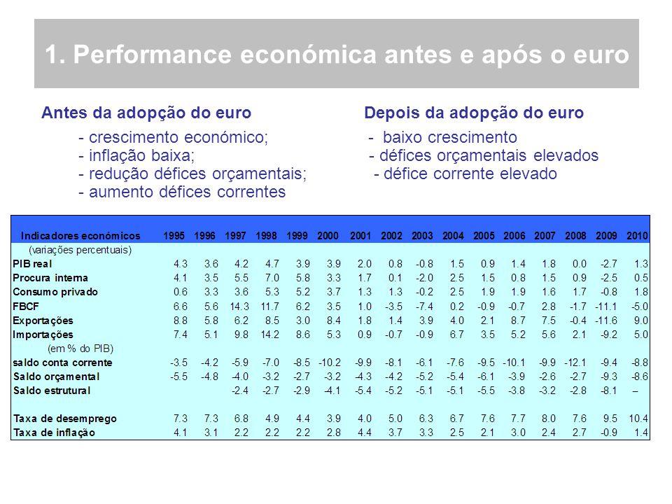 1. Performance económica antes e após o euro Antes da adopção do euro Depois da adopção do euro - crescimento económico; - baixo crescimento - inflaçã