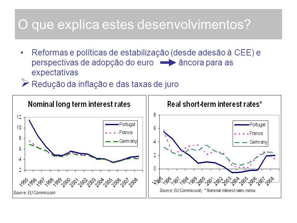 O que explica estes desenvolvimentos? Reformas e políticas de estabilização (desde adesão à CEE) e perspectivas de adopção do euro âncora para as expe