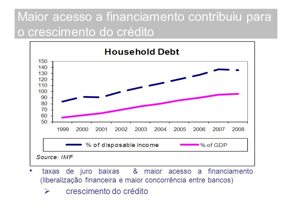 Maior acesso a financiamento contribuiu para o crescimento do crédito taxas de juro baixas & maior acesso a financiamento (liberalização financeira e maior concorrência entre bancos) crescimento do crédito
