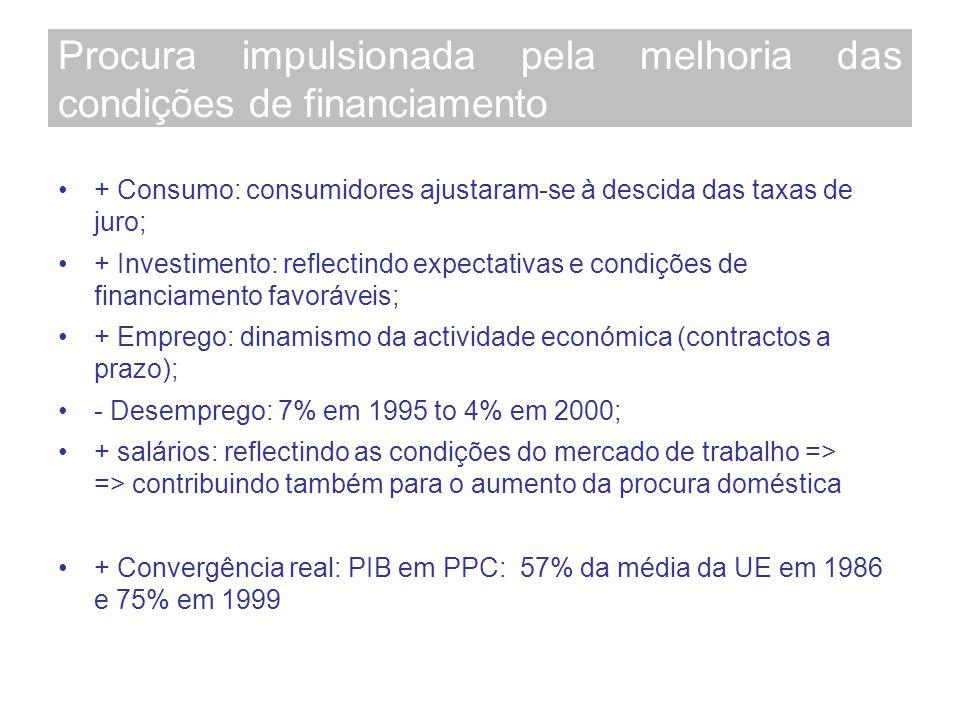 Procura impulsionada pela melhoria das condições de financiamento + Consumo: consumidores ajustaram-se à descida das taxas de juro; + Investimento: reflectindo expectativas e condições de financiamento favoráveis; + Emprego: dinamismo da actividade económica (contractos a prazo); - Desemprego: 7% em 1995 to 4% em 2000; + salários: reflectindo as condições do mercado de trabalho => => contribuindo também para o aumento da procura doméstica + Convergência real: PIB em PPC: 57% da média da UE em 1986 e 75% em 1999