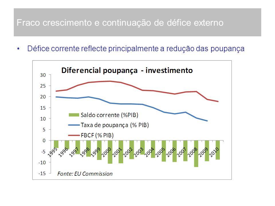 Fraco crescimento e continuação de défice externo Défice corrente reflecte principalmente a redução das poupança