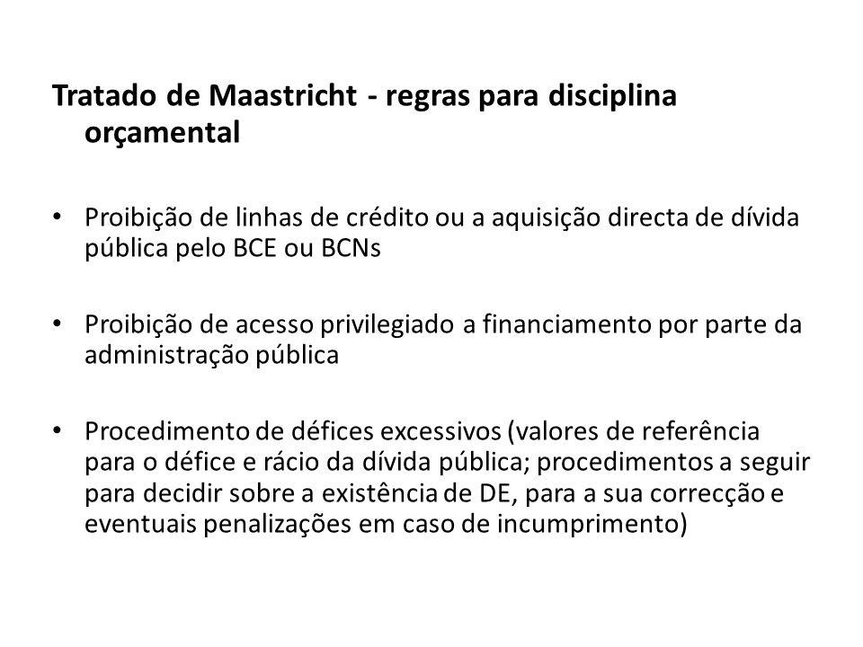 Tratado de Maastricht - regras para disciplina orçamental Proibição de linhas de crédito ou a aquisição directa de dívida pública pelo BCE ou BCNs Pro