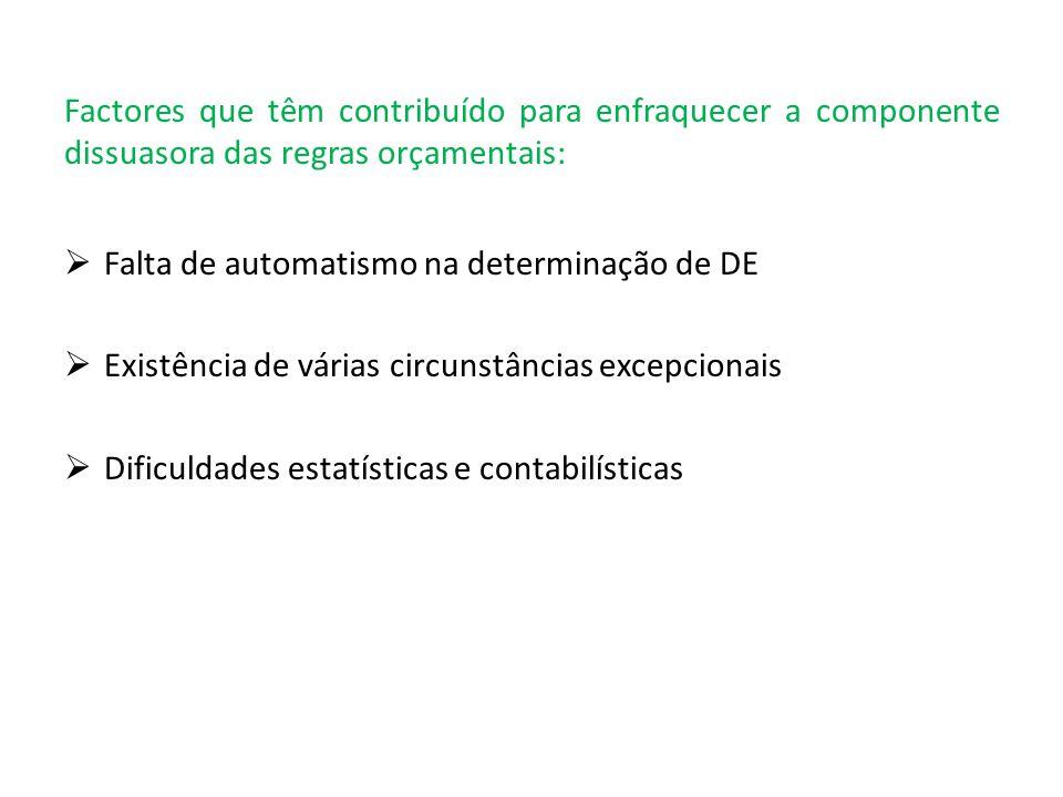 Factores que têm contribuído para enfraquecer a componente dissuasora das regras orçamentais: Falta de automatismo na determinação de DE Existência de