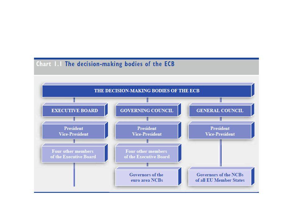 Orgãos de gestão: Conselho do BCE: 6 membros da CE + governadores dos 17 BCNs da área do euro Funções: Adopção das medidas necessárias às funções do eurosistema Execução da politica monetária da área do euro: formulação de objectivos, definição de taxas de juro, oferta de reservas, etc O conselho reúne 2 vezes por mês; a primeira reunião é destinada ao acompanhamento dos desenvolvimentos económicos e monetários e a decisões de política monetária.