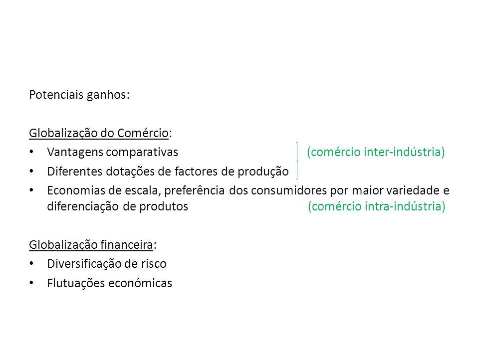 Potenciais ganhos: Globalização do Comércio: Vantagens comparativas (comércio inter-indústria) Diferentes dotações de factores de produção Economias de escala, preferência dos consumidores por maior variedade e diferenciação de produtos (comércio intra-indústria) Globalização financeira: Diversificação de risco Flutuações económicas