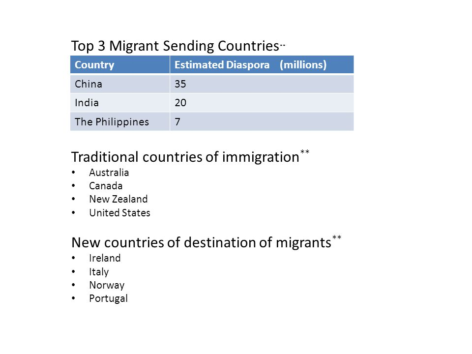 Top 3 Migrant Sending Countries ** Traditional countries of immigration ** Australia Canada New Zealand United States New countries of destination of
