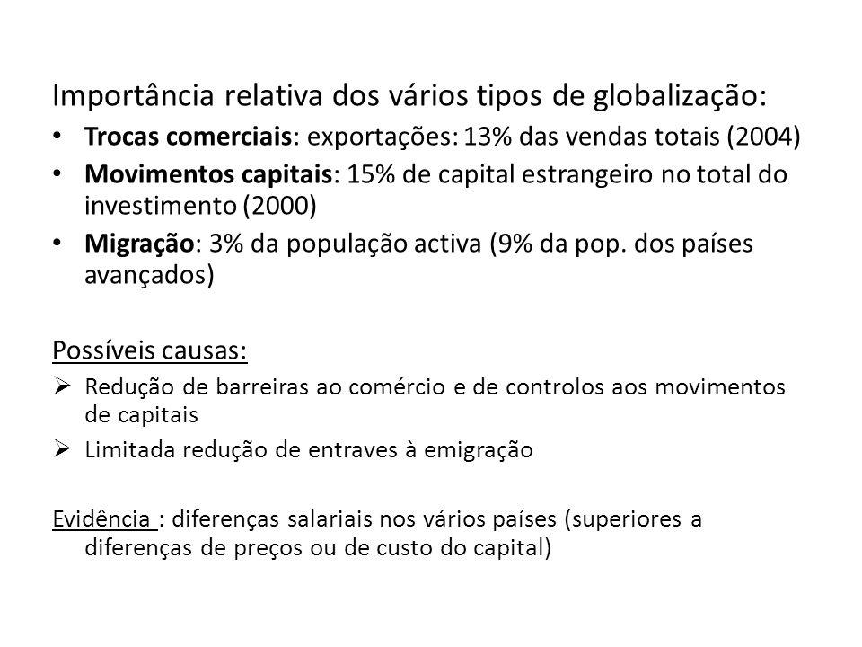 Importância relativa dos vários tipos de globalização: Trocas comerciais: exportações: 13% das vendas totais (2004) Movimentos capitais: 15% de capital estrangeiro no total do investimento (2000) Migração: 3% da população activa (9% da pop.