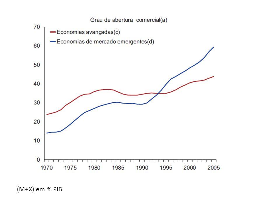 (M+X) em % PIB
