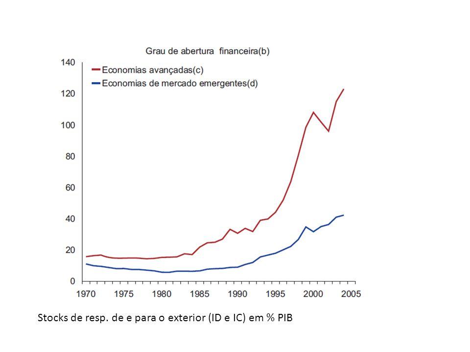 Stocks de resp. de e para o exterior (ID e IC) em % PIB