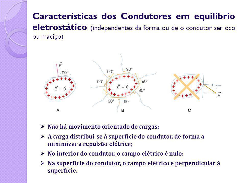 Características dos Condutores em equilíbrio eletrostático (independentes da forma ou de o condutor ser oco ou maciço) Não há movimento orientado de c