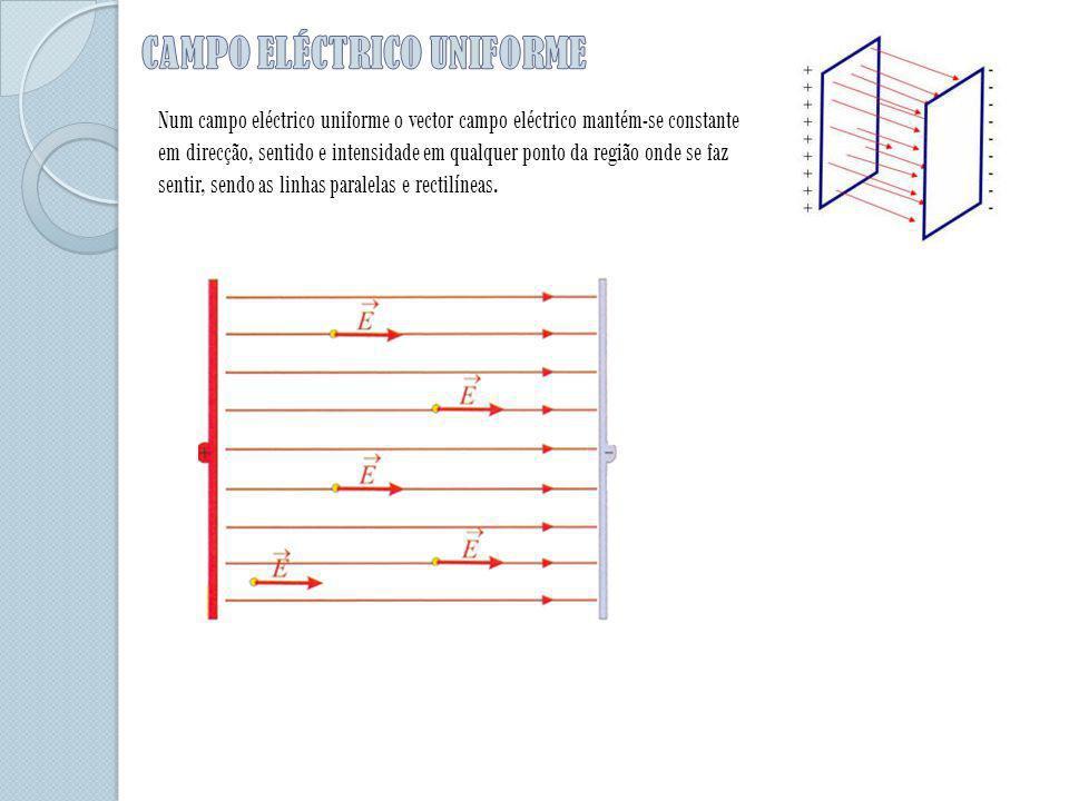 Num campo eléctrico uniforme o vector campo eléctrico mantém-se constante em direcção, sentido e intensidade em qualquer ponto da região onde se faz s