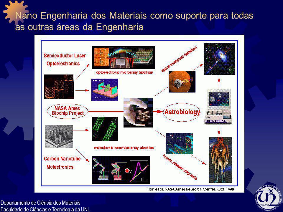 Departamento de Ciência dos Materiais Faculdade de Ciências e Tecnologia da UNL Nano Engenharia dos Materiais como suporte para todas as outras áreas