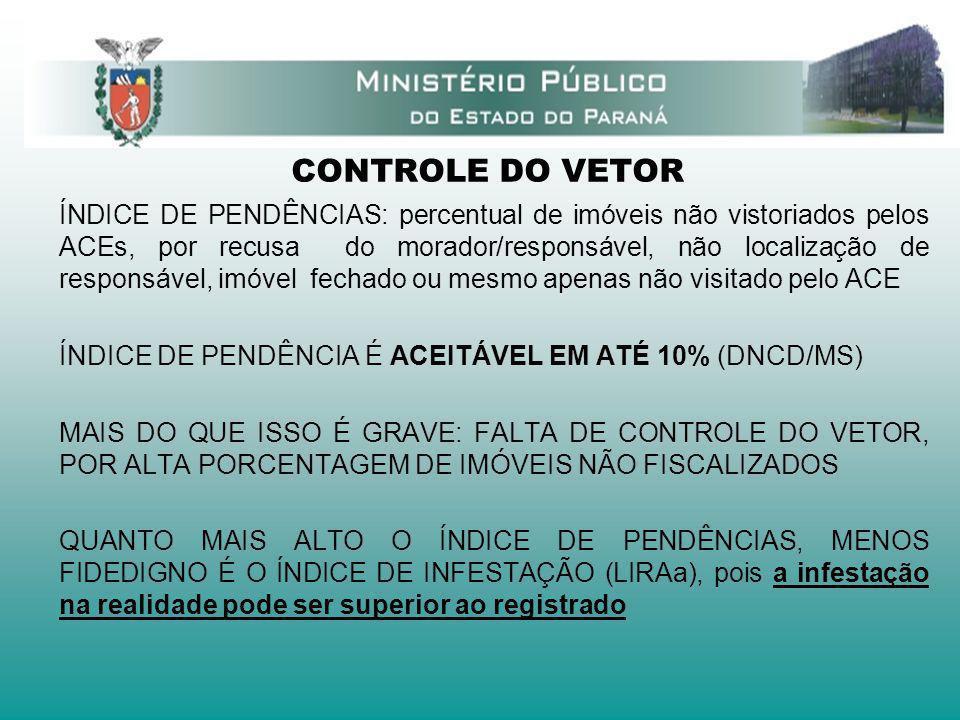 CONTROLE DO VETOR ÍNDICE DE PENDÊNCIAS: percentual de imóveis não vistoriados pelos ACEs, por recusa do morador/responsável, não localização de respon