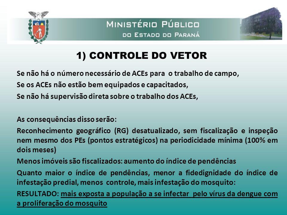 1) CONTROLE DO VETOR Se não há o número necessário de ACEs para o trabalho de campo, Se os ACEs não estão bem equipados e capacitados, Se não há super