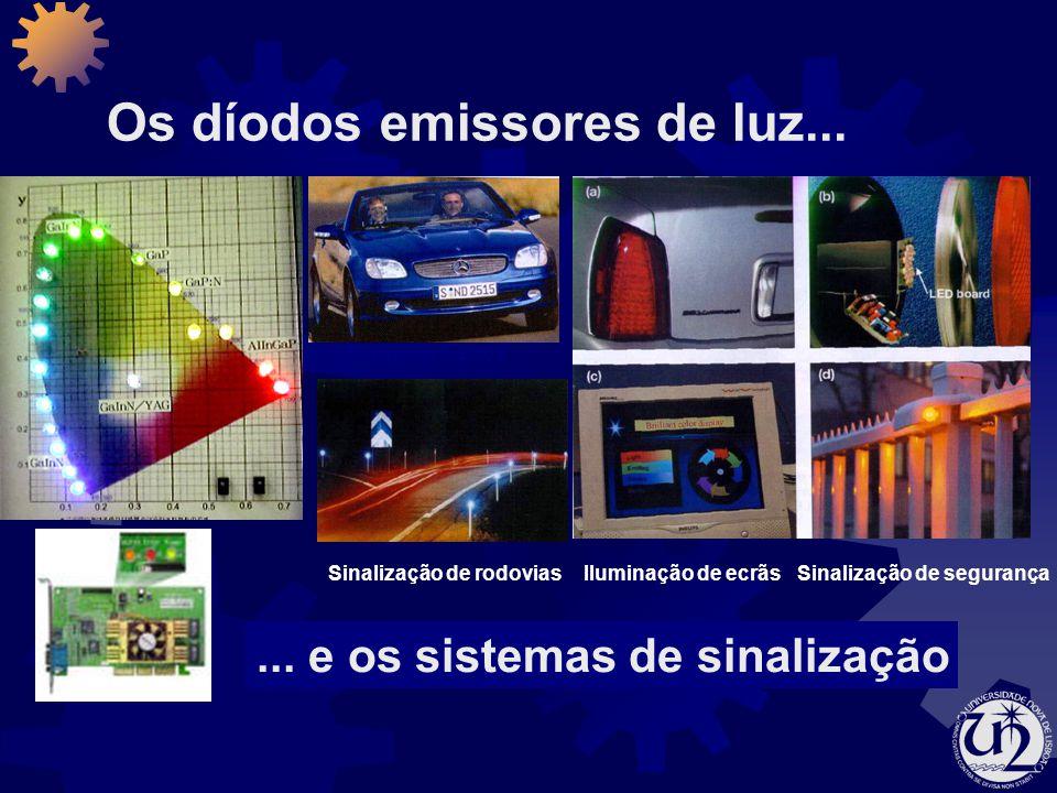 Os díodos emissores de luz...... e os sistemas de sinalização Sinalização de rodovias Faróis de carros Iluminação de ecrãsSinalização de segurança