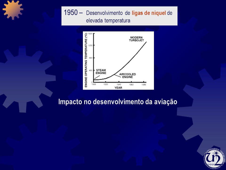 Impacto no desenvolvimento da aviação 1950 – Desenvolvimento de ligas de níquel de elevada temperatura