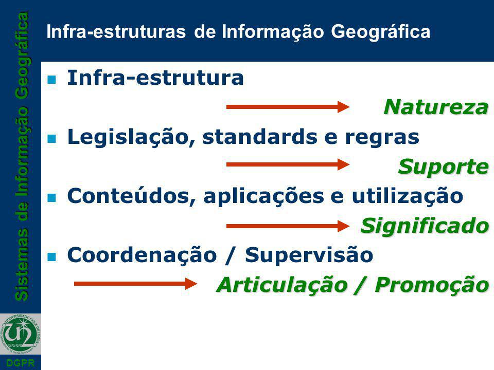 Sistemas de Informação Geográfica DGPR n Infra-estruturaNatureza n Legislação, standards e regrasSuporte n Conteúdos, aplicações e utilizaçãoSignificado n Coordenação / Supervisão Articulação / Promoção Infra-estruturas de Informação Geográfica