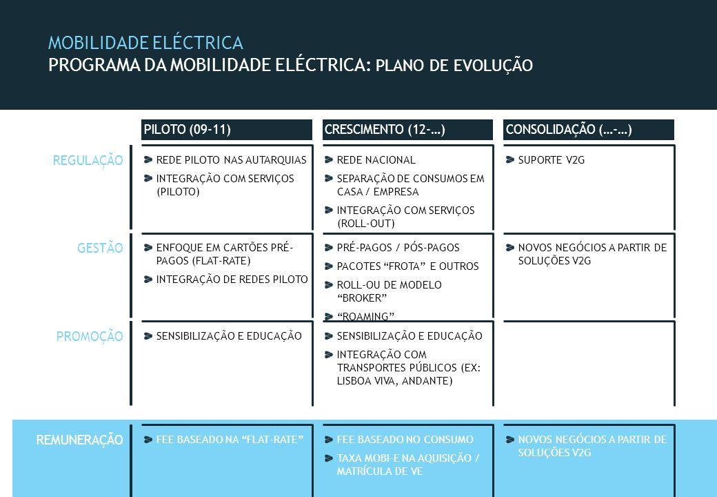 MOBILIDADE ELÉCTRICA PROGRAMA DA MOBILIDADE ELÉCTRICA: PLANO DE EVOLUÇÃO PILOTO (09-11)CRESCIMENTO (12-…)CONSOLIDAÇÃO (…-…) SENSIBILIZAÇÃO E EDUCAÇÃO INTEGRAÇÃO COM TRANSPORTES PÚBLICOS (EX: LISBOA VIVA, ANDANTE) REDE PILOTO NAS AUTARQUIAS INTEGRAÇÃO COM SERVIÇOS (PILOTO) REDE NACIONAL SEPARAÇÃO DE CONSUMOS EM CASA / EMPRESA INTEGRAÇÃO COM SERVIÇOS (ROLL-OUT) SUPORTE V2G REGULAÇÃO ENFOQUE EM CARTÕES PRÉ- PAGOS (FLAT-RATE) INTEGRAÇÃO DE REDES PILOTO PRÉ-PAGOS / PÓS-PAGOS PACOTES FROTA E OUTROS ROLL-OU DE MODELO BROKER ROAMING NOVOS NEGÓCIOS A PARTIR DE SOLUÇÕES V2G GESTÃO PROMOÇÃO FEE BASEADO NA FLAT-RATEFEE BASEADO NO CONSUMO TAXA MOBI-E NA AQUISIÇÃO / MATRÍCULA DE VE NOVOS NEGÓCIOS A PARTIR DE SOLUÇÕES V2G REMUNERAÇÃO