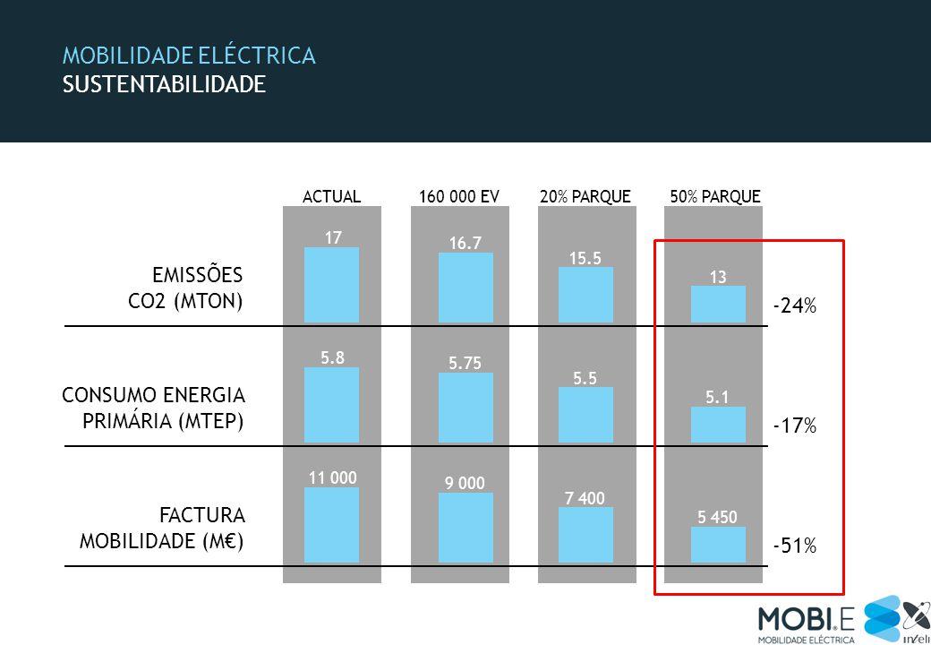 MOBILIDADE ELÉCTRICA SUSTENTABILIDADE FACTURA MOBILIDADE (M) EMISSÕES CO2 (MTON) CONSUMO ENERGIA PRIMÁRIA (MTEP) 11 000 5 450 ACTUAL160 000 EV20% PARQUE50% PARQUE 9 000 7 400 5.8 5.1 5.75 5.5 -51% -24% -17% 17 13 16.7 15.5