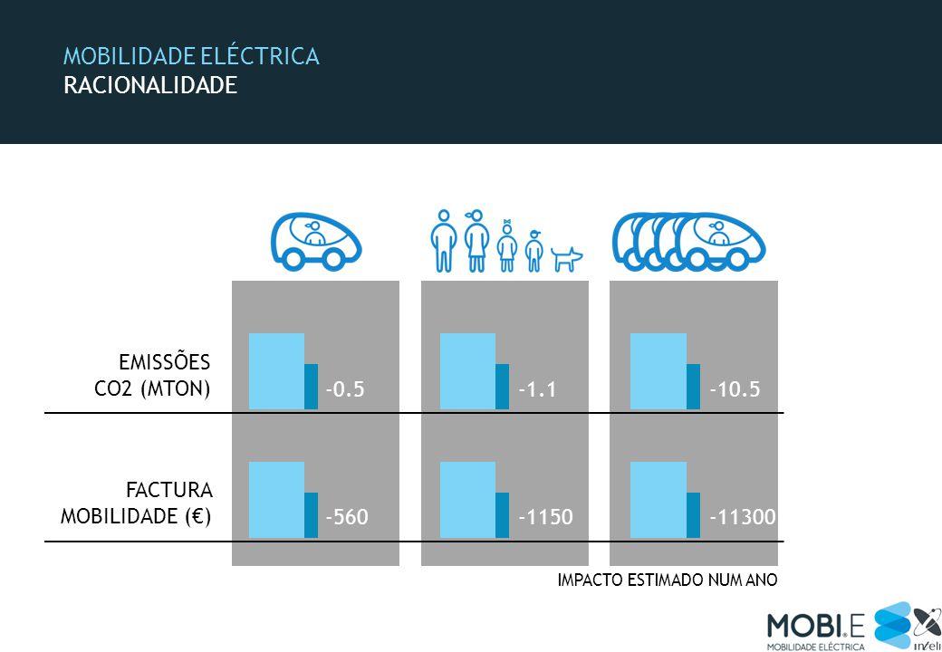 MOBILIDADE ELÉCTRICA RACIONALIDADE FACTURA MOBILIDADE () EMISSÕES CO2 (MTON) IMPACTO ESTIMADO NUM ANO -0.5-1.1-10.5 -560-1150-11300