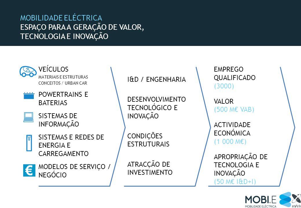 MOBILIDADE ELÉCTRICA ESPAÇO PARA A GERAÇÃO DE VALOR, TECNOLOGIA E INOVAÇÃO VEÍCULOS MATERIAIS E ESTRUTURAS CONCEITOS / URBAN CAR POWERTRAINS E BATERIAS SISTEMAS DE INFORMAÇÃO SISTEMAS E REDES DE ENERGIA E CARREGAMENTO MODELOS DE SERVIÇO / NEGÓCIO EMPREGO QUALIFICADO (3000) VALOR (500 M VAB) ACTIVIDADE ECONÓMICA (1 000 M) APROPRIAÇÃO DE TECNOLOGIA E INOVAÇÃO (50 M I&D+I) I&D / ENGENHARIA DESENVOLVIMENTO TECNOLÓGICO E INOVAÇÃO CONDIÇÕES ESTRUTURAIS ATRACÇÃO DE INVESTIMENTO