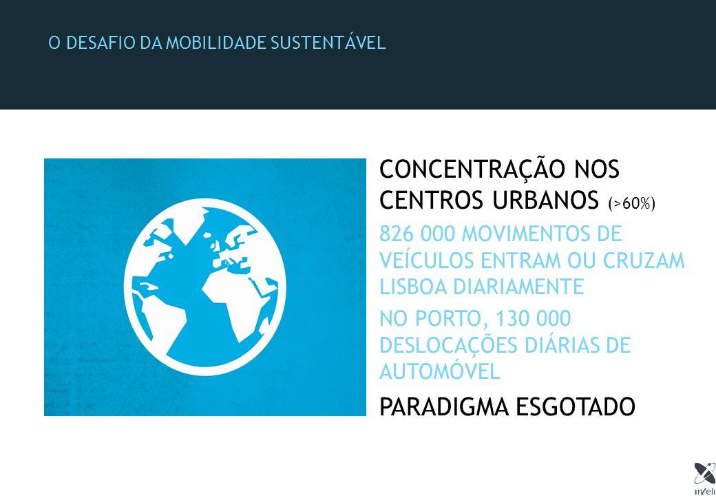 O DESAFIO DA MOBILIDADE SUSTENTÁVEL CONCENTRAÇÃO NOS CENTROS URBANOS (>60%) 826 000 MOVIMENTOS DE VEÍCULOS ENTRAM OU CRUZAM LISBOA DIARIAMENTE NO PORTO, 130 000 DESLOCAÇÕES DIÁRIAS DE AUTOMÓVEL PARADIGMA ESGOTADO