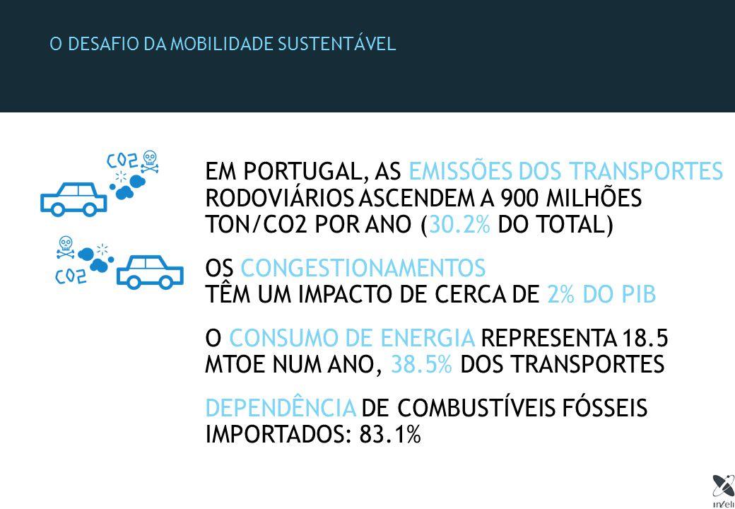 O DESAFIO DA MOBILIDADE SUSTENTÁVEL EM PORTUGAL, AS EMISSÕES DOS TRANSPORTES RODOVIÁRIOS ASCENDEM A 900 MILHÕES TON/CO2 POR ANO (30.2% DO TOTAL) OS CONGESTIONAMENTOS TÊM UM IMPACTO DE CERCA DE 2% DO PIB O CONSUMO DE ENERGIA REPRESENTA 18.5 MTOE NUM ANO, 38.5% DOS TRANSPORTES DEPENDÊNCIA DE COMBUSTÍVEIS FÓSSEIS IMPORTADOS: 83.1%