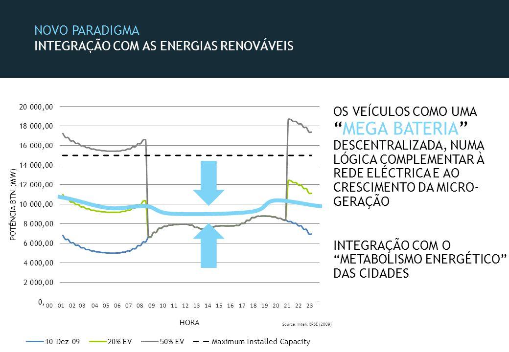 NOVO PARADIGMA INTEGRAÇÃO COM AS ENERGIAS RENOVÁVEIS OS VEÍCULOS COMO UMAMEGA BATERIA DESCENTRALIZADA, NUMA LÓGICA COMPLEMENTAR À REDE ELÉCTRICA E AO CRESCIMENTO DA MICRO- GERAÇÃO INTEGRAÇÃO COM O METABOLISMO ENERGÉTICO DAS CIDADES Source: Inteli, ERSE (2009) 000102030405060708091011121314151617181920212223