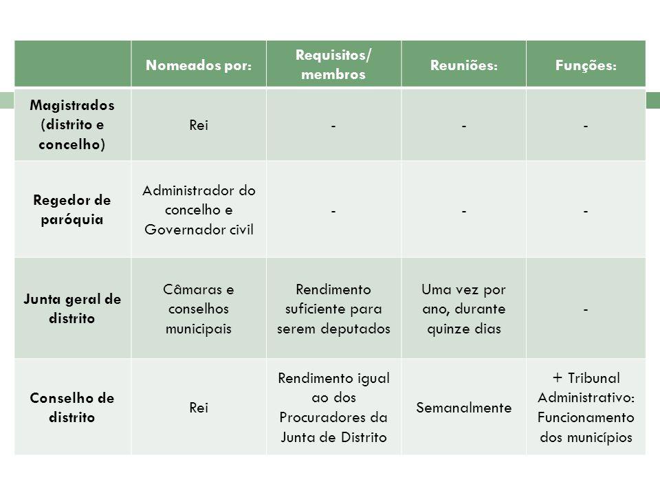Nomeados por: Requisitos/ membros Reuniões:Funções: Magistrados (distrito e concelho) Rei--- Regedor de paróquia Administrador do concelho e Governado