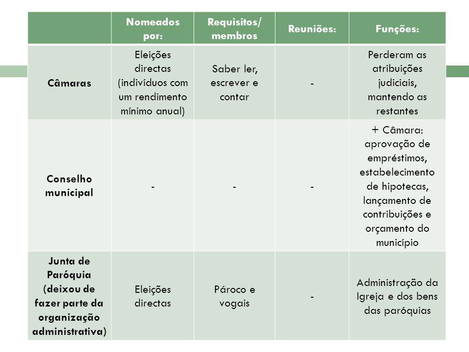 Nomeados por: Requisitos/ membros Reuniões:Funções: Câmaras Eleições directas (indivíduos com um rendimento mínimo anual) Saber ler, escrever e contar