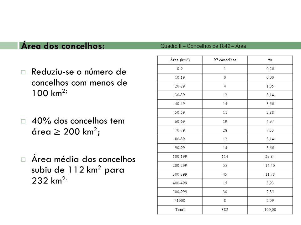 Área dos concelhos: Reduziu-se o número de concelhos com menos de 100 km 2; 40% dos concelhos tem área 200 km 2 ; Área média dos concelhos subiu de 11