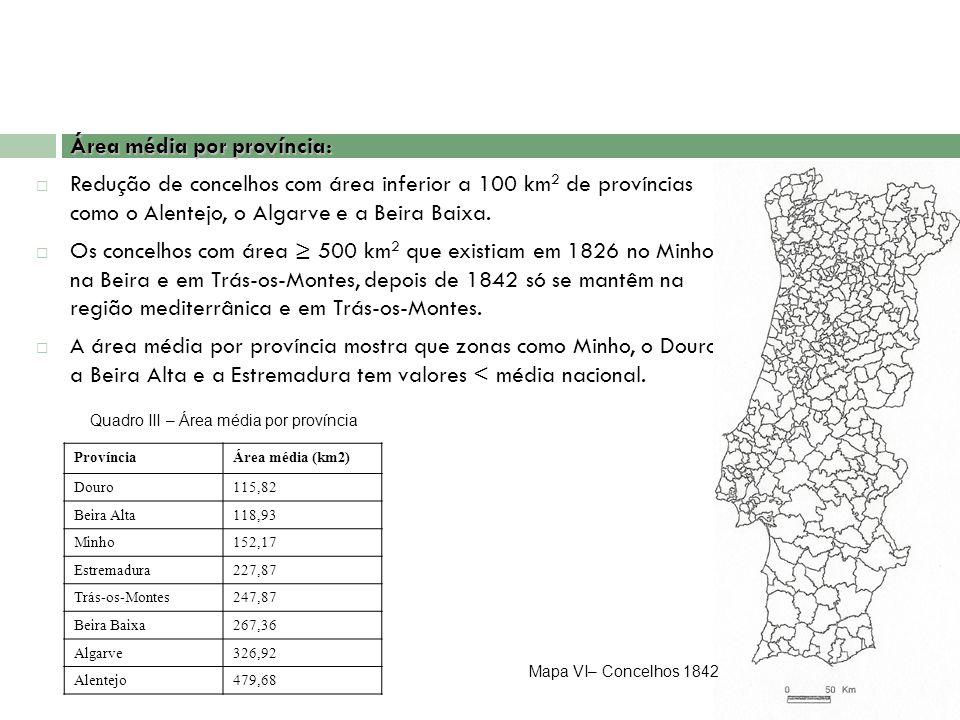 Área média por província: Redução de concelhos com área inferior a 100 km 2 de províncias como o Alentejo, o Algarve e a Beira Baixa. Os concelhos com