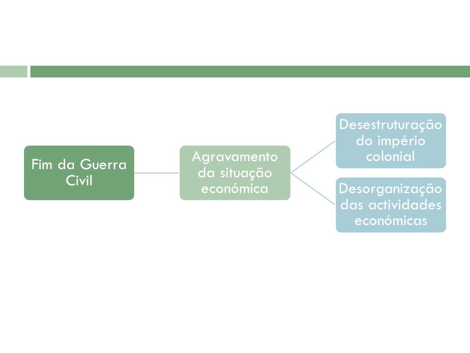 Caracterização socioeconómica Legislação de 1835 – carácter descentralizador (sistema administrativo) Dificuldades de financiamento do Estado Igreja insatisfeita Discórdias entre liberais (sistema constitucional)