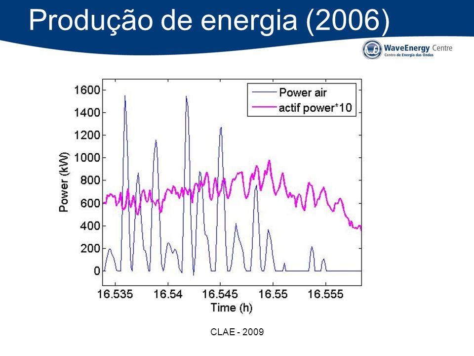 CLAE - 2009 Produção de energia (2006)