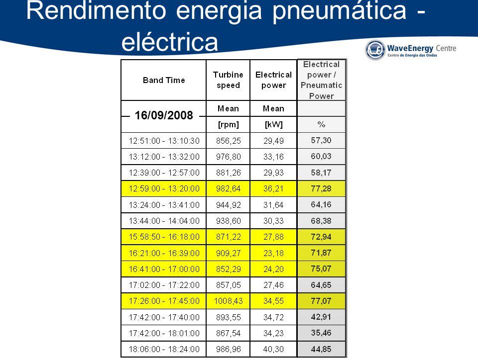 CLAE - 2009 Rendimento energia pneumática - eléctrica 16/09/2008