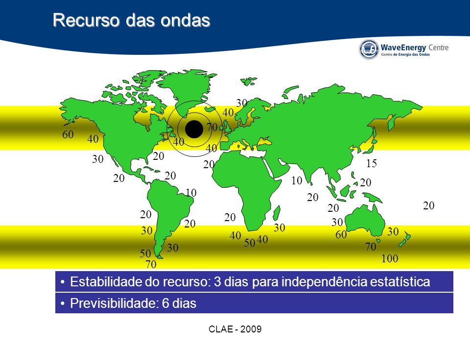 CLAE - 2009 Vantagens e potencial Mundo: –250 GW / 10% da energia eléctrica – 750 mil milhões Portugal: –5 GW / 20% da energia eléctrica – 7 mil milhões