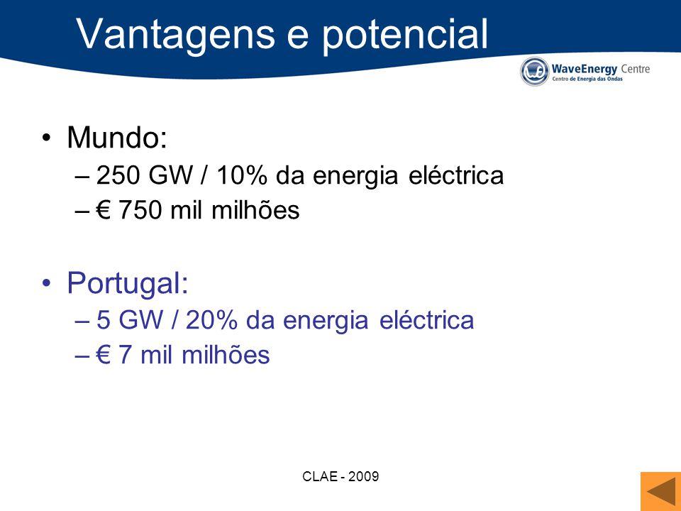 CLAE - 2009 Vantagens e potencial Mundo: –250 GW / 10% da energia eléctrica – 750 mil milhões Portugal: –5 GW / 20% da energia eléctrica – 7 mil milhõ