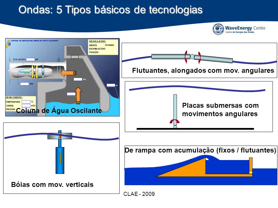 CLAE - 2009 Ondas: 5 Tipos básicos de tecnologias Bóias com mov. verticais Flutuantes, alongados com mov. angulares Placas submersas com movimentos an