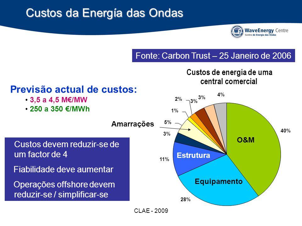 CLAE - 2009 Custos da Energía das Ondas Fonte: Carbon Trust – 25 Janeiro de 2006 Previsão actual de custos: 3,5 a 4,5 M/MW 250 a 350 /MWh Custos devem