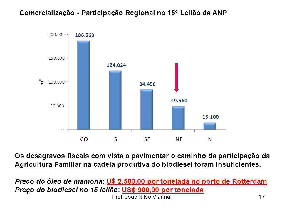 Prof. João Nildo Vianna17 Comercialização - Participação Regional no 15° Leilão da ANP Os desagravos fiscais com vista a pavimentar o caminho da parti