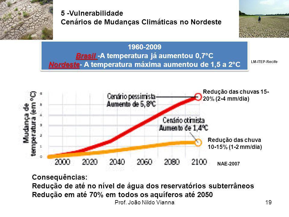 Prof. João Nildo Vianna19 5 -Vulnerabilidade Cenários de Mudanças Climáticas no Nordeste Redução das chuvas 15- 20% (2-4 mm/dia) Redução das chuva 10-
