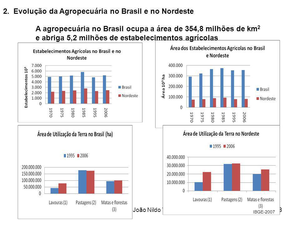 Prof. João Nildo Vianna8 2. Evolução da Agropecuária no Brasil e no Nordeste A agropecuária no Brasil ocupa a área de 354,8 milhões de km 2 e abriga 5