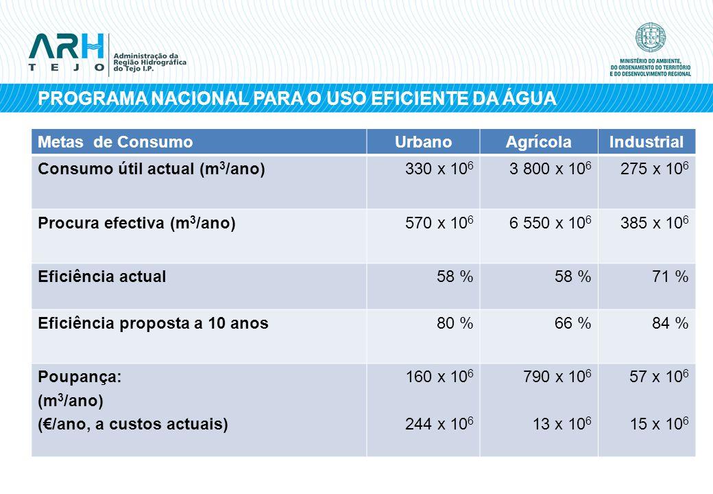 PROGRAMA NACIONAL PARA O USO EFICIENTE DA ÁGUA Metas de ConsumoUrbanoAgrícolaIndustrial Consumo útil actual (m 3 /ano)330 x 10 6 3 800 x 10 6 275 x 10