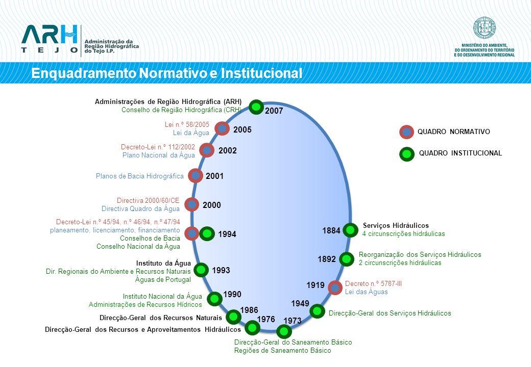 Enquadramento Normativo e Institucional QUADRO NORMATIVO QUADRO INSTITUCIONAL Serviços Hidráulicos 4 circunscrições hidráulicas Reorganização dos Serv