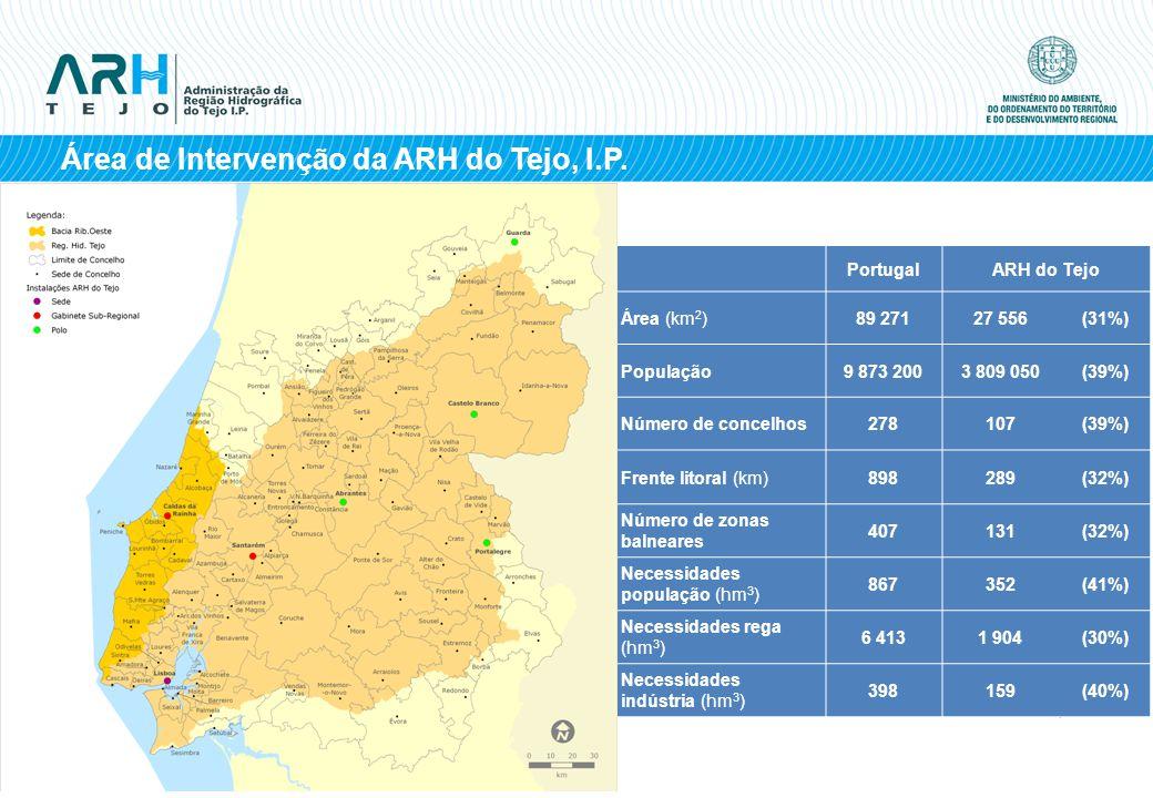 Área de Intervenção da ARH do Tejo, I.P. PortugalARH do Tejo Área (km 2 )89 27127 556(31%) População9 873 2003 809 050(39%) Número de concelhos278107(