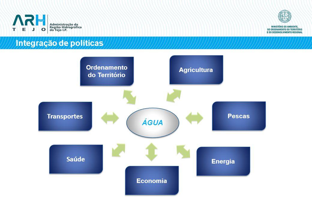 Integração de políticas ÁGUA Transportes Ordenamento do Território Agricultura Pescas Energia Economia Saúde