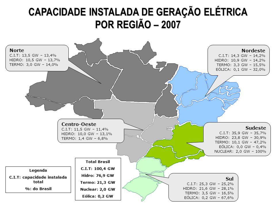 CAPACIDADE INSTALADA DE GERAÇÃO ELÉTRICA POR REGIÃO – 2007 Norte C.I.T: 13,5 GW – 13,4% HIDRO: 10,5 GW – 13,7% TERMO: 3,0 GW – 14,0% Nordeste C.I.T: 1