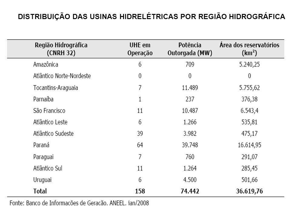 DISTRIBUIÇÃO DAS USINAS HIDRELÉTRICAS POR REGIÃO HIDROGRÁFICA